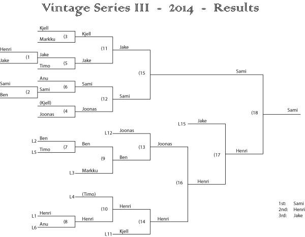 vintage 2014 results